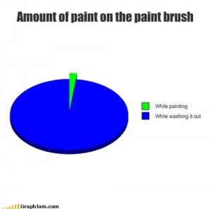 Paint on brush